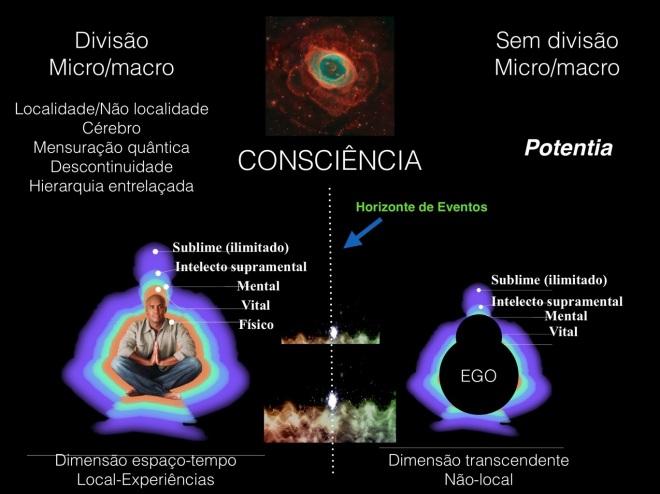 Resultado de imagem para a fisica não local
